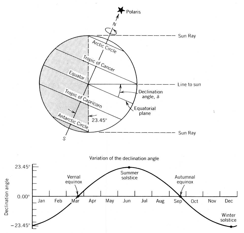 Power From The Sun Chapter 3 Solar Radiation Diagram Surfaces 60 Deg North
