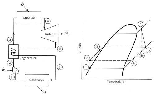 regenerative heat exchanger diagram  regenerative  free