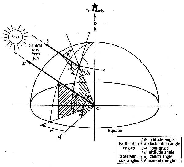 figure 3 9 composite view of figures 3 6, 3 7 and 3 8 showing parallel sun  ray vectors s and s' relative to the earth surface and the earth center